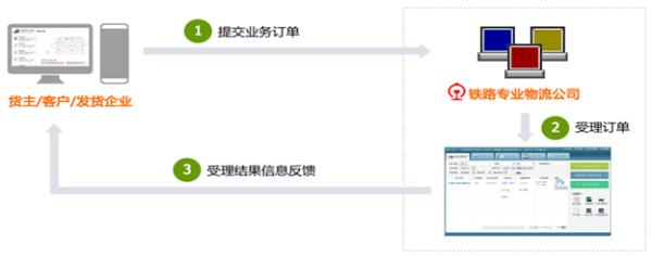 基于行业标准的物流服务信息化平台